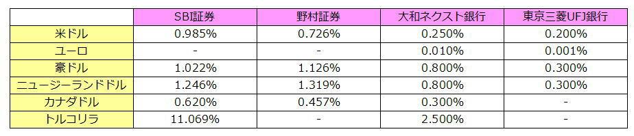 外貨預金と外貨建てMMFの利率を比較